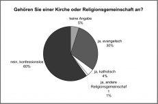 Pegida und Religionszugehörigkeit, Daniela Wakonigg
